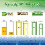 Batéria AAA(R03) GP ReCykoplus 820 mAh AAA NiMH